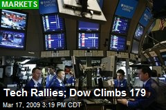 Tech Rallies; Dow Climbs 179