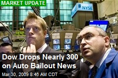 Dow Drops Nearly 300 on Auto Bailout News