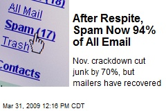 After Respite, Spam Now 94% of All Email