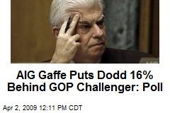 AIG Gaffe Puts Dodd 16% Behind GOP Challenger: Poll