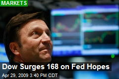 Dow Surges 168 on Fed Hopes