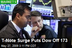 T-Note Surge Puts Dow Off 173