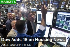 Dow Adds 19 on Housing News