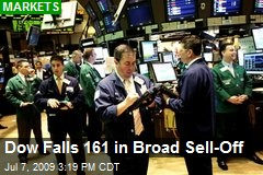 Dow Falls 161 in Broad Sell-Off