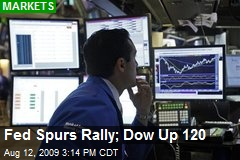 Fed Spurs Rally; Dow Up 120
