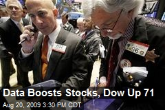 Data Boosts Stocks, Dow Up 71