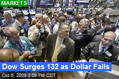 Dow Surges 132 as Dollar Falls