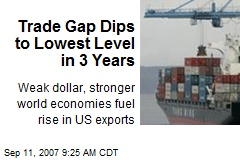 Trade Gap Dips to Lowest Level in 3 Years