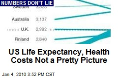 US Life Expectancy, Health Costs Not a Pretty Picture
