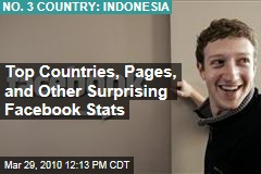 Top Countries, Pages, and Other Surprising Facebook Stats
