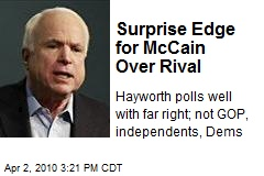 Surprise Edge for McCain Over Rival