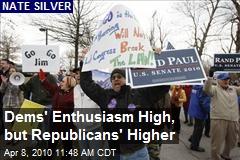 Dems' Enthusiasm High, but Republicans' Higher
